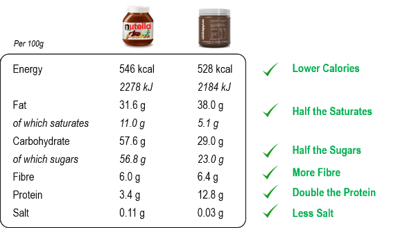 nutritionals-nutella-wyldsson